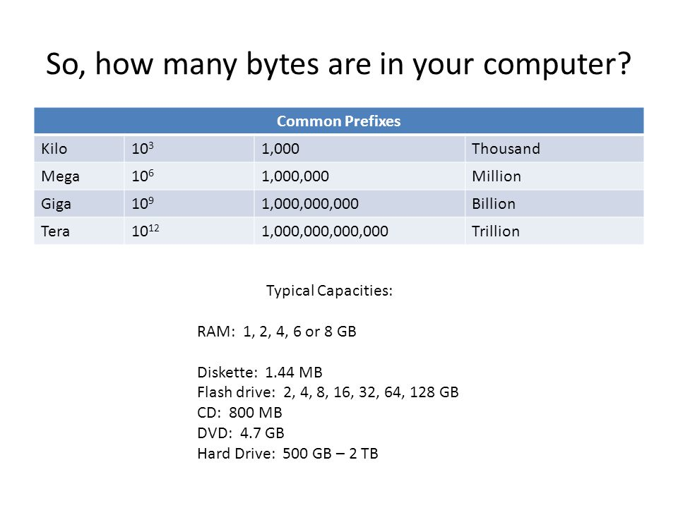 So, how many bytes are in your computer