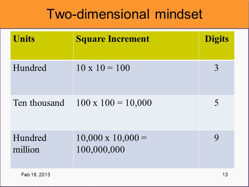 Two-dimensional mindset