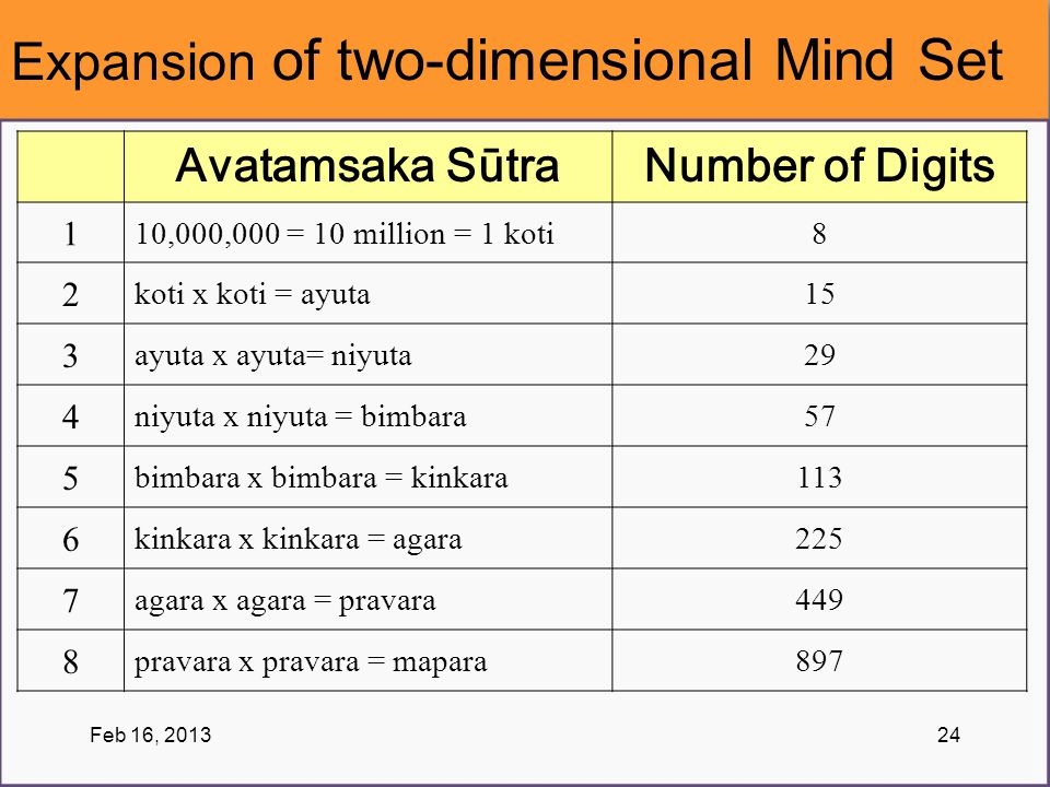 Expansion of two-dimensional Mind Set