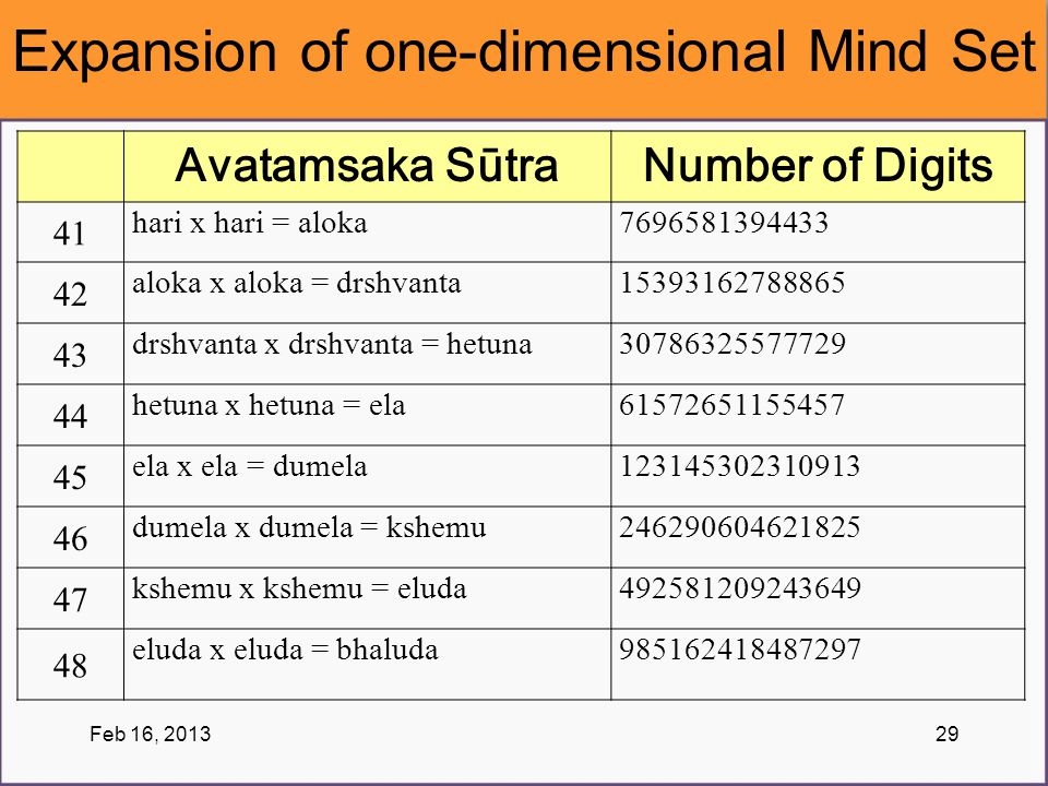 Expansion of one-dimensional Mind Set