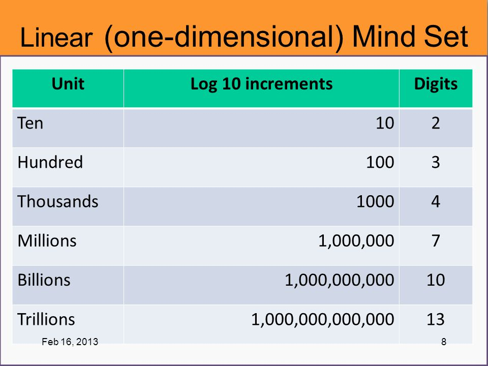 Linear (one-dimensional) Mind Set