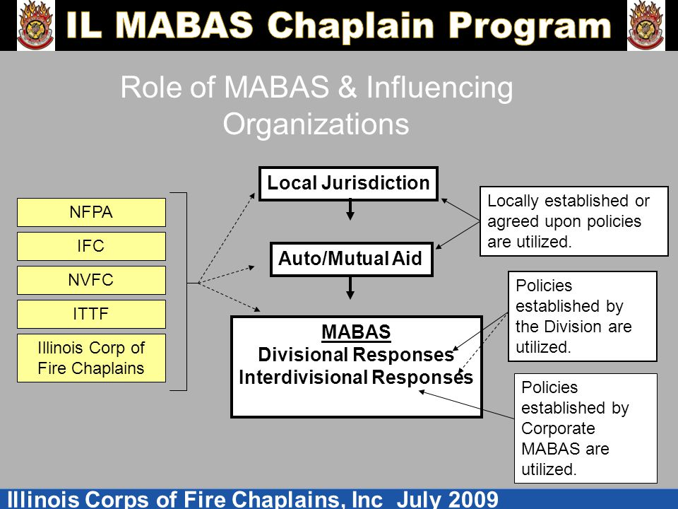 Role of MABAS & Influencing Organizations