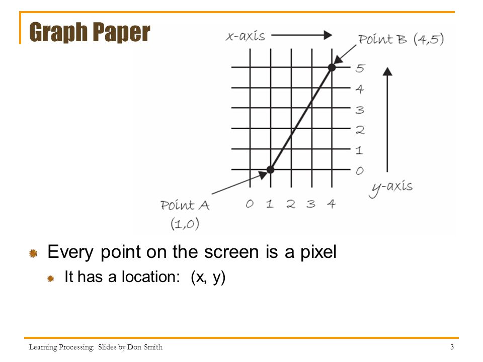 Graph Paper Every point on the screen is a pixel