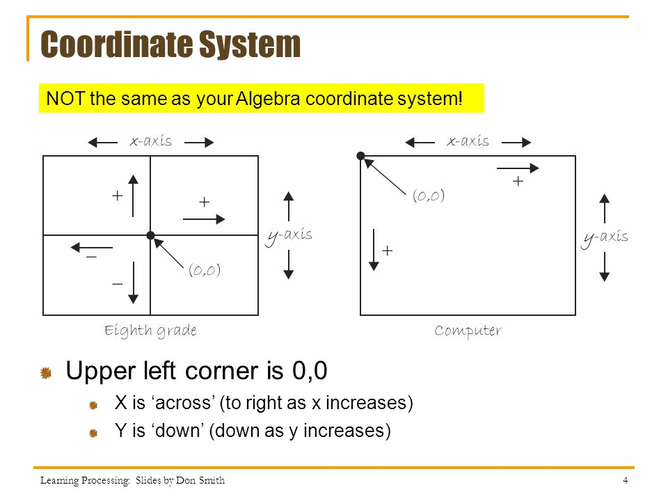 Coordinate System Upper left corner is 0,0