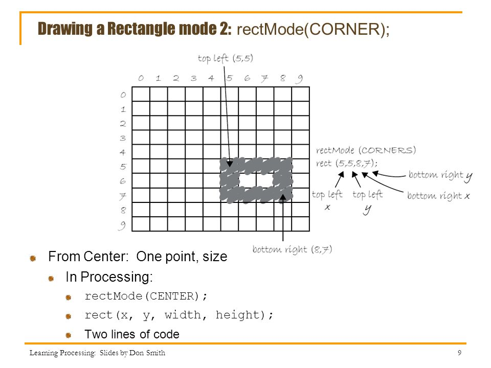 Drawing a Rectangle mode 2: rectMode(CORNER);