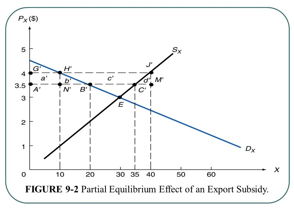 FIGURE 9-2 Partial Equilibrium Effect of an Export Subsidy.
