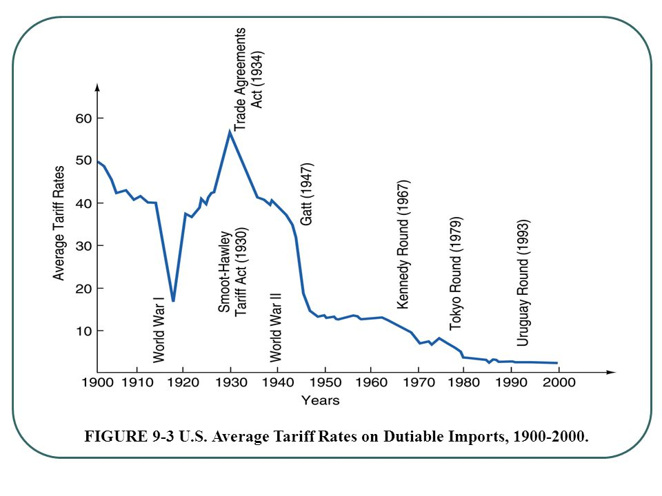FIGURE 9-3 U.S. Average Tariff Rates on Dutiable Imports, 1900-2000.