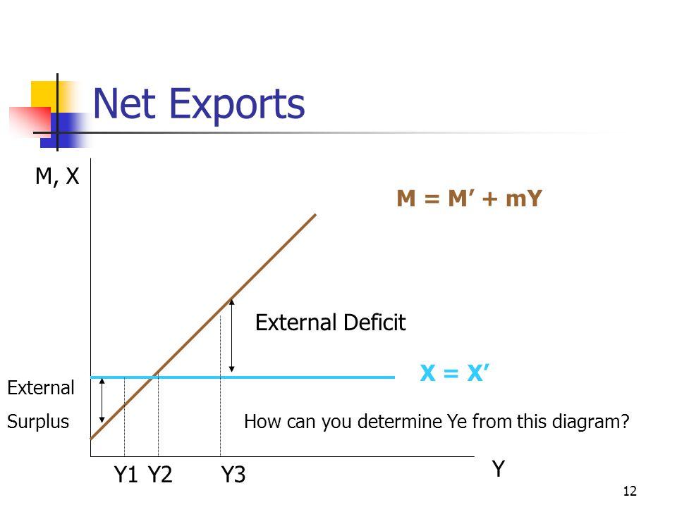 Net Exports M, X M = M' + mY External Deficit X = X' Y Y1 Y2 Y3