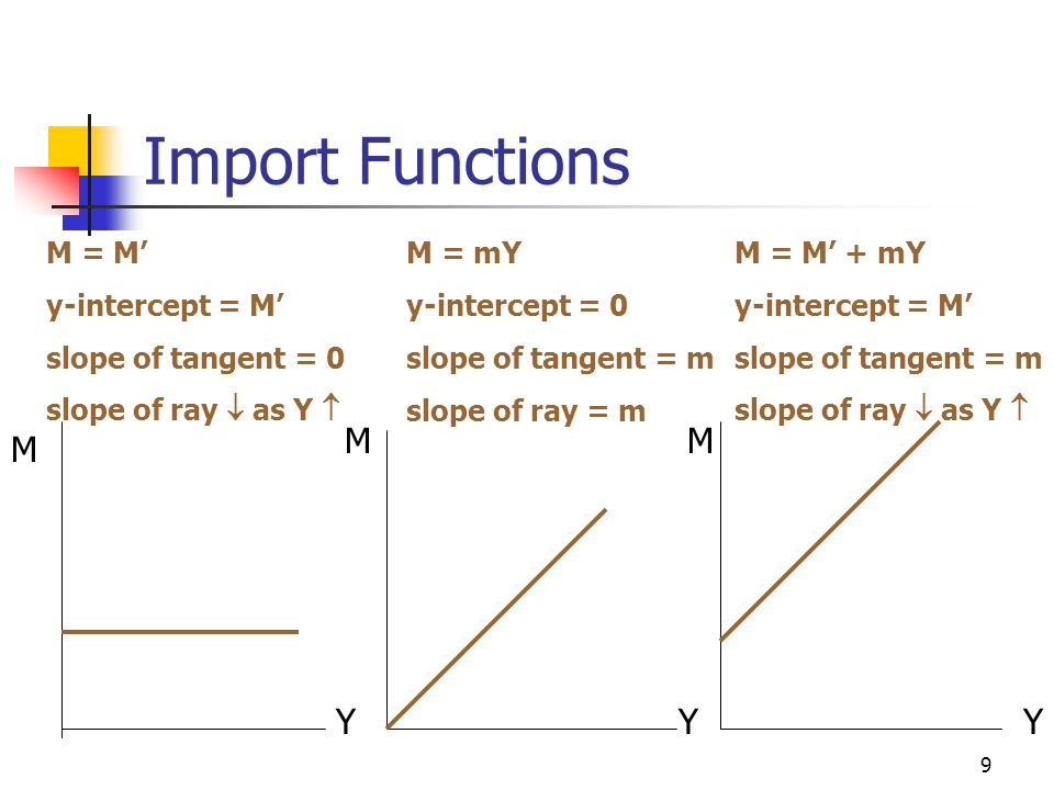 Import Functions M M M Y Y Y M = M' y-intercept = M'