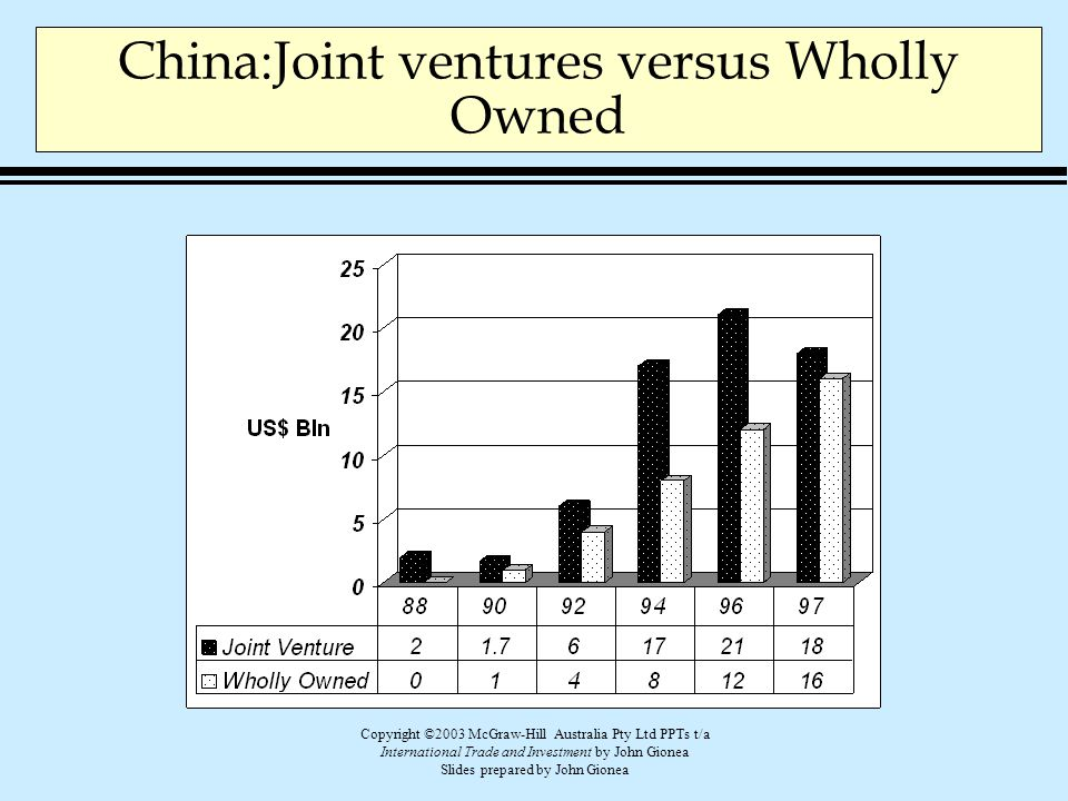 China:Joint ventures versus Wholly Owned