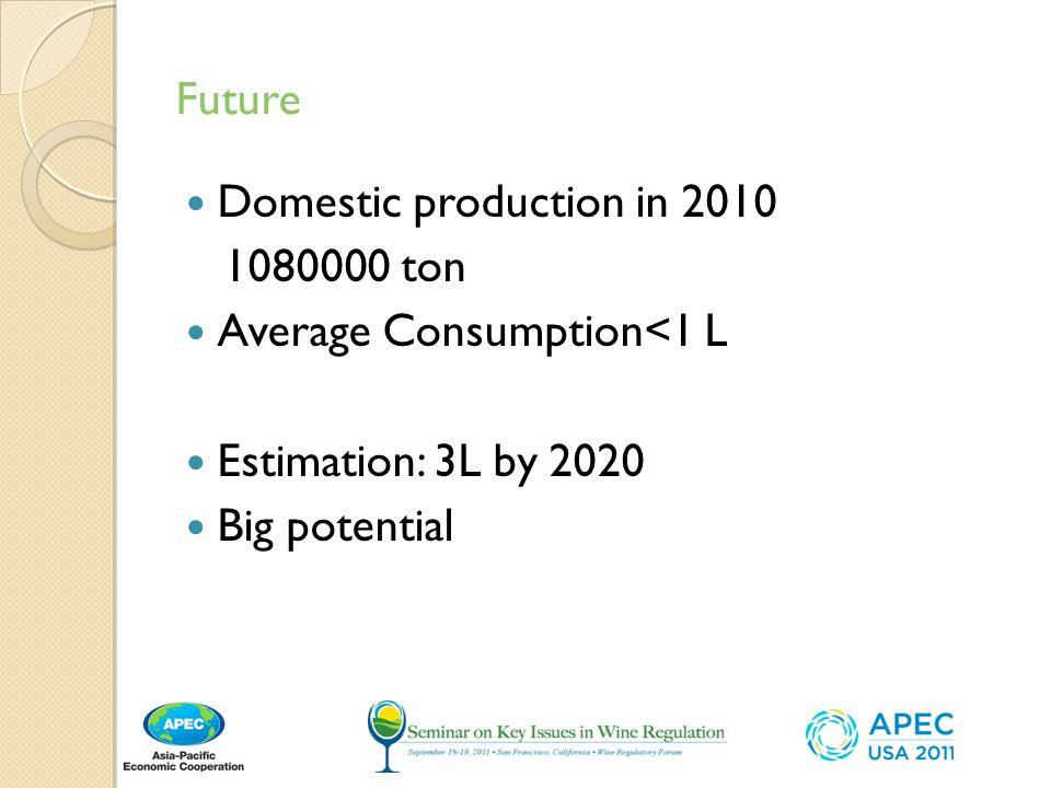 Future Domestic production in 2010. 1080000 ton. Average Consumption<1 L. Estimation: 3L by 2020.