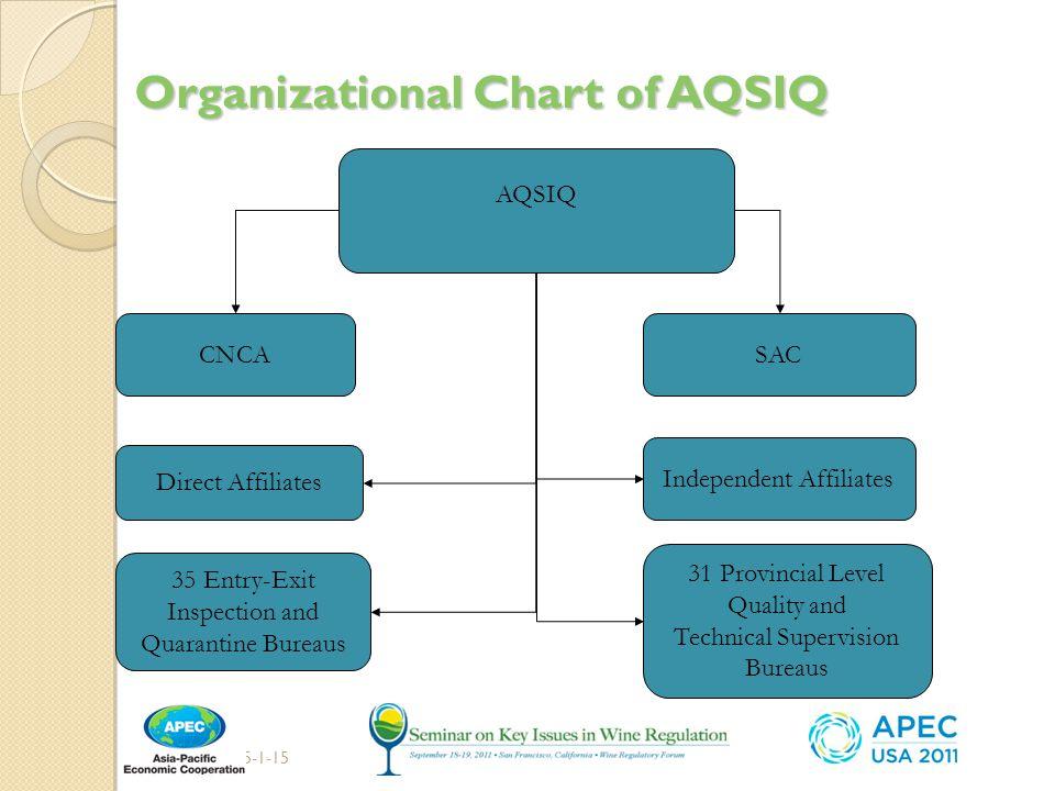 Organizational Chart of AQSIQ