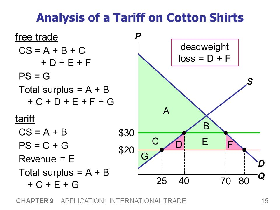 Analysis of a Tariff on Cotton Shirts