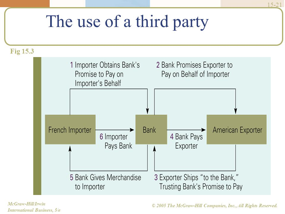 The use of a third party Fig 15.3