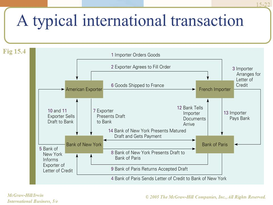 A typical international transaction