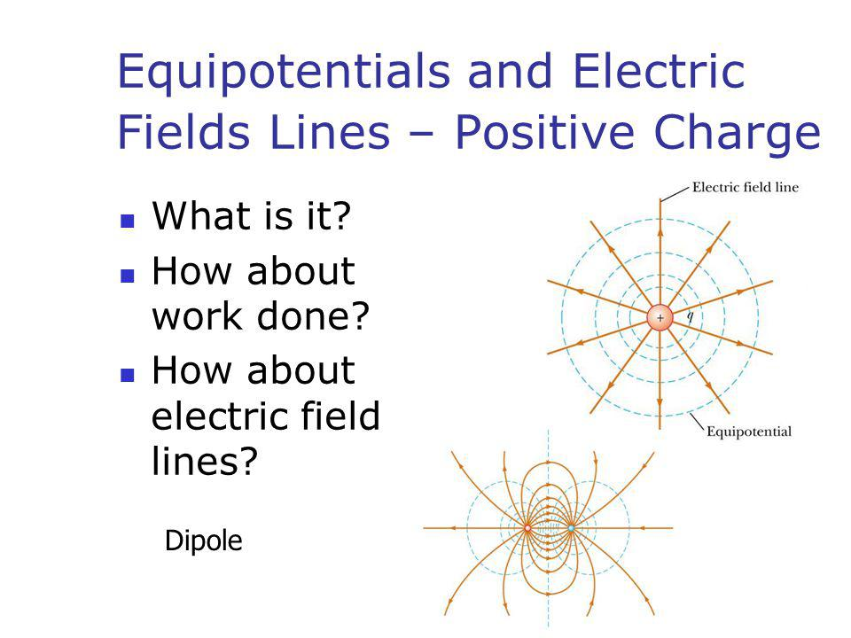 Equipotentials and Electric Fields Lines – Positive Charge