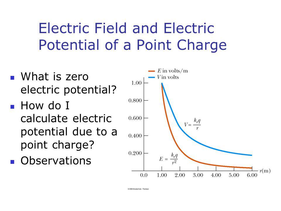 Electric Field and Electric Potential of a Point Charge