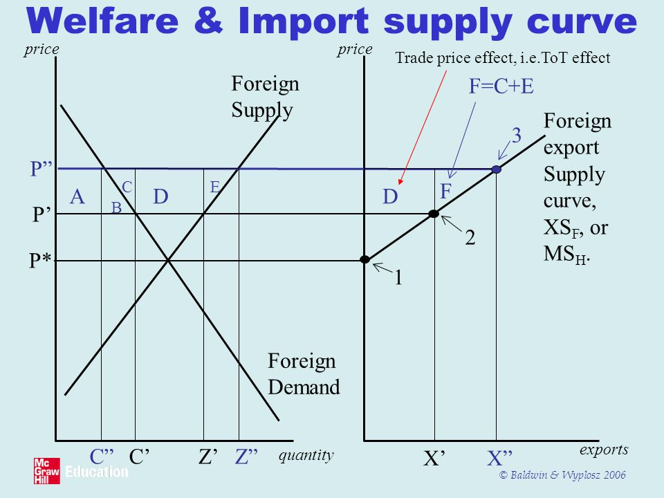 Welfare & Import supply curve