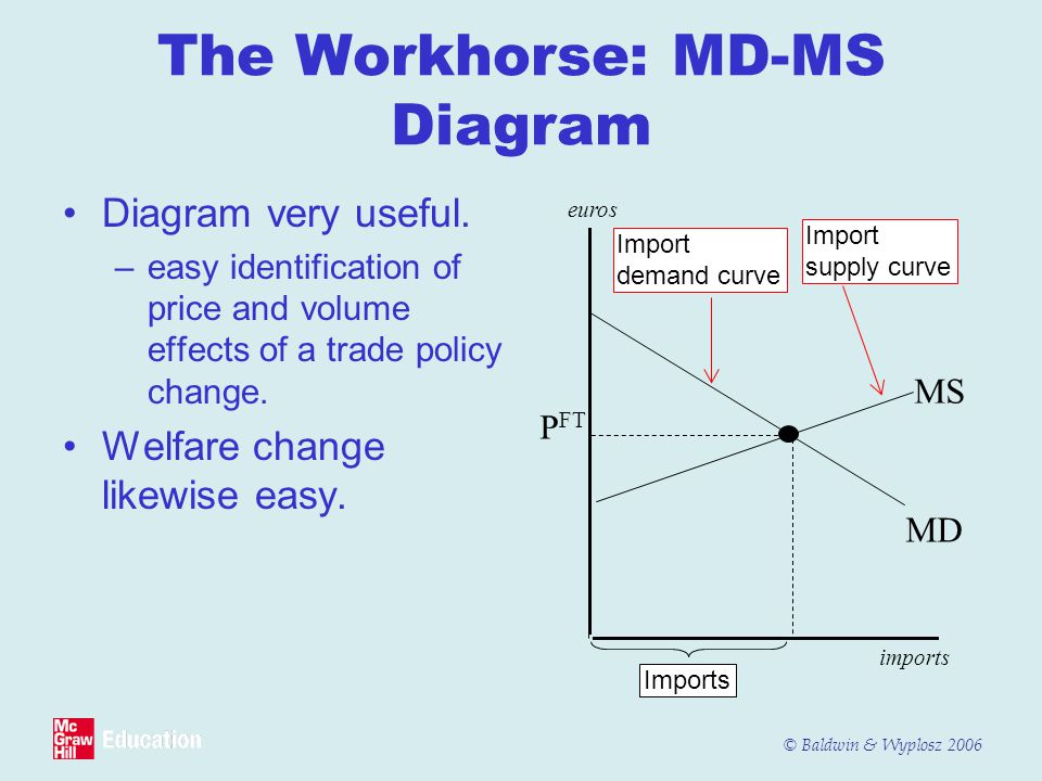 The Workhorse: MD-MS Diagram