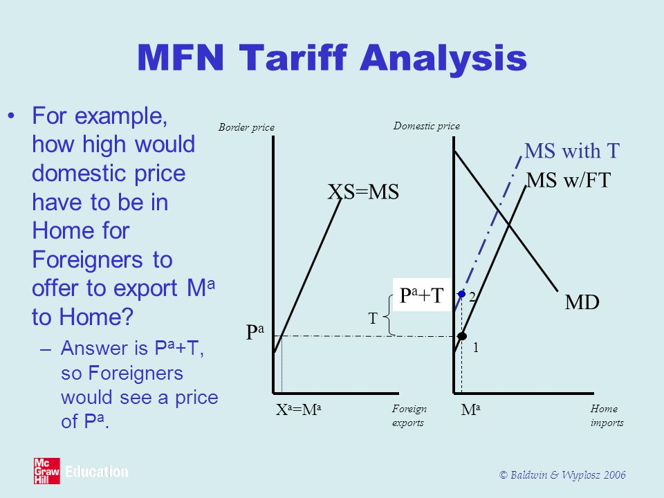 MFN Tariff Analysis For example, how high would domestic price have to be in Home for Foreigners to offer to export Ma to Home