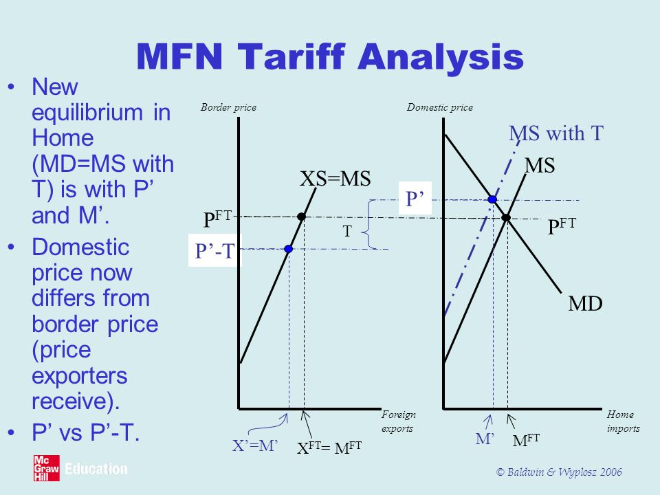 MFN Tariff Analysis New equilibrium in Home (MD=MS with T) is with P' and M'.