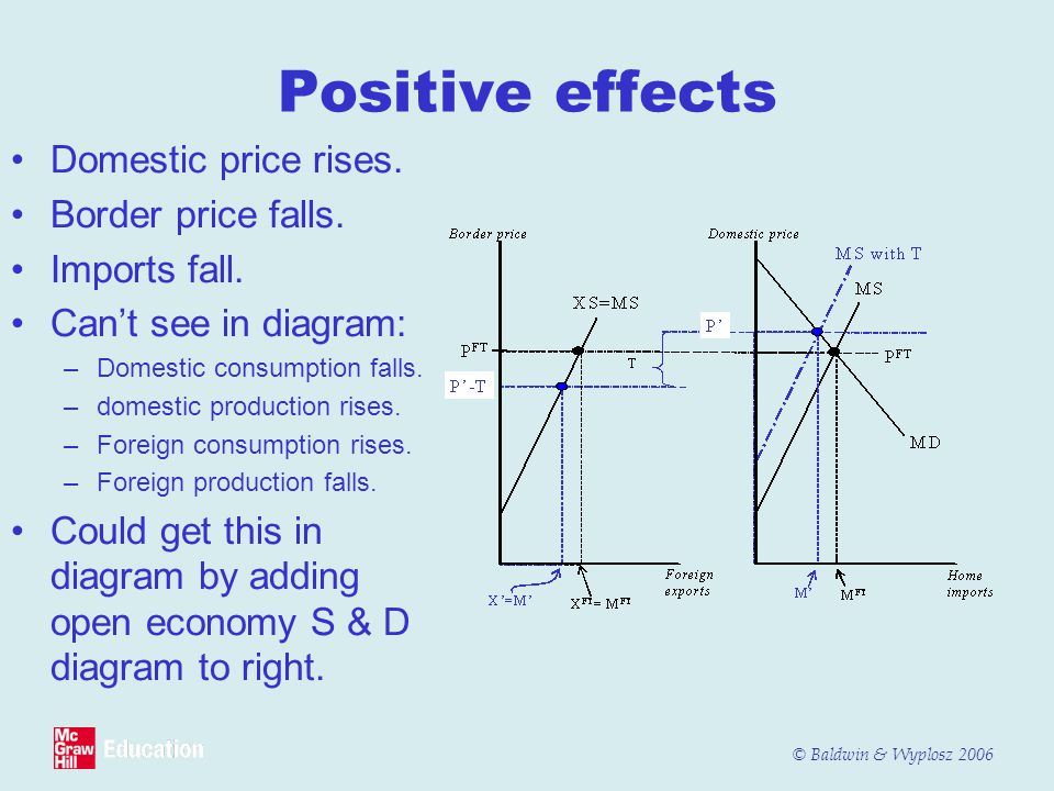Positive effects Domestic price rises. Border price falls.