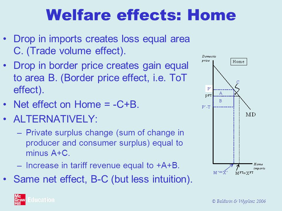 Welfare effects: Home Drop in imports creates loss equal area C. (Trade volume effect).