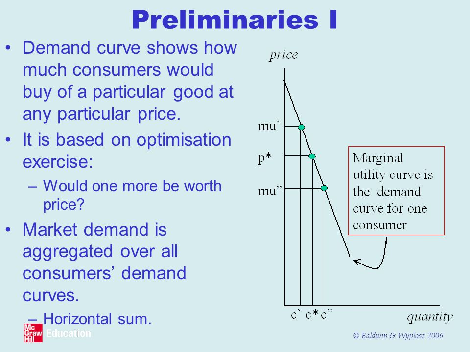 Preliminaries I Demand curve shows how much consumers would buy of a particular good at any particular price.