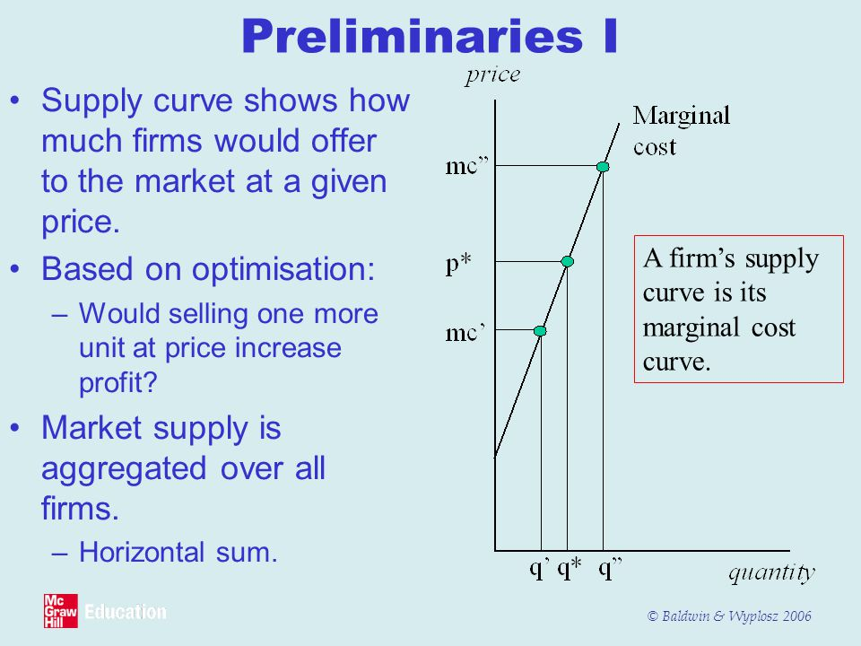 Preliminaries I Supply curve shows how much firms would offer to the market at a given price. Based on optimisation: