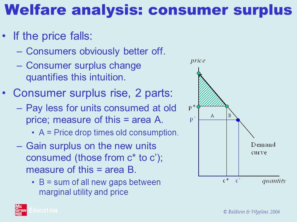 Welfare analysis: consumer surplus