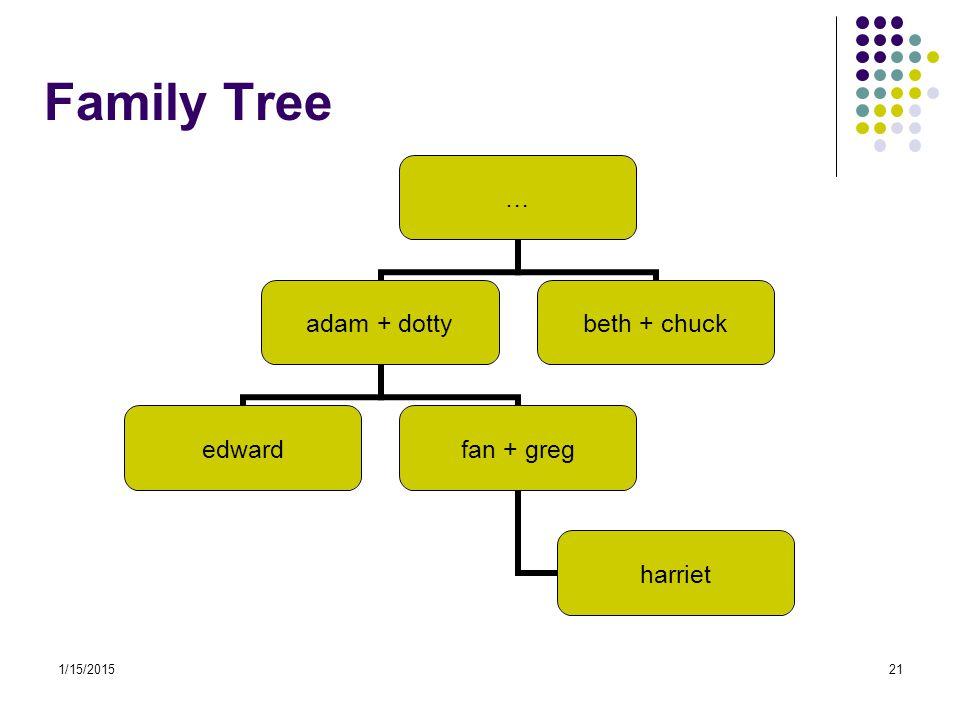 Family Tree 4/8/2017