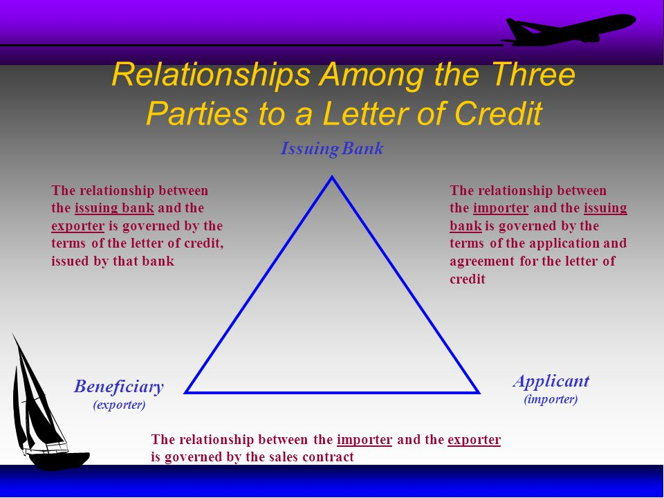 Relationships Among the Three Parties to a Letter of Credit