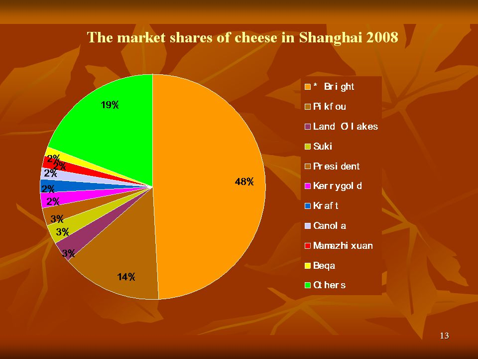 This chart shows the market shares of cheese