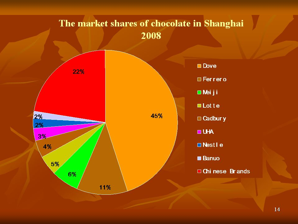 This chart is showing the market shares of chocolate in Shanghai