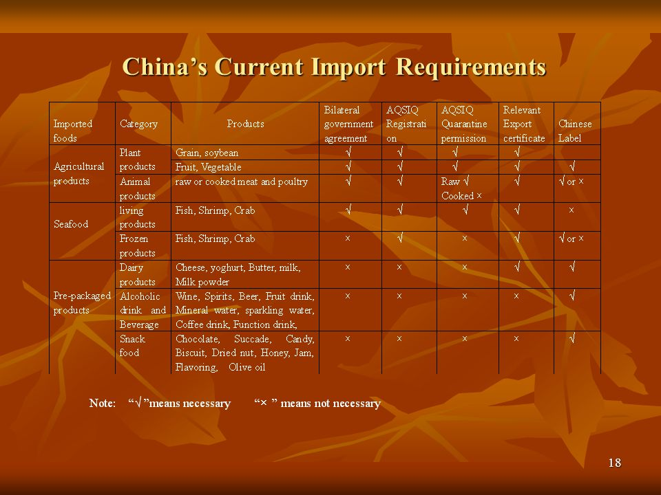 China's Current Import Requirements