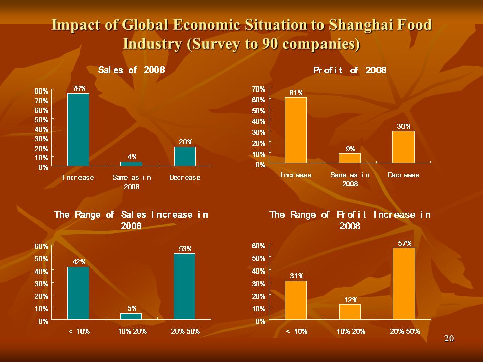 Impact of Global Economic Situation to Shanghai Food Industry (Survey to 90 companies)