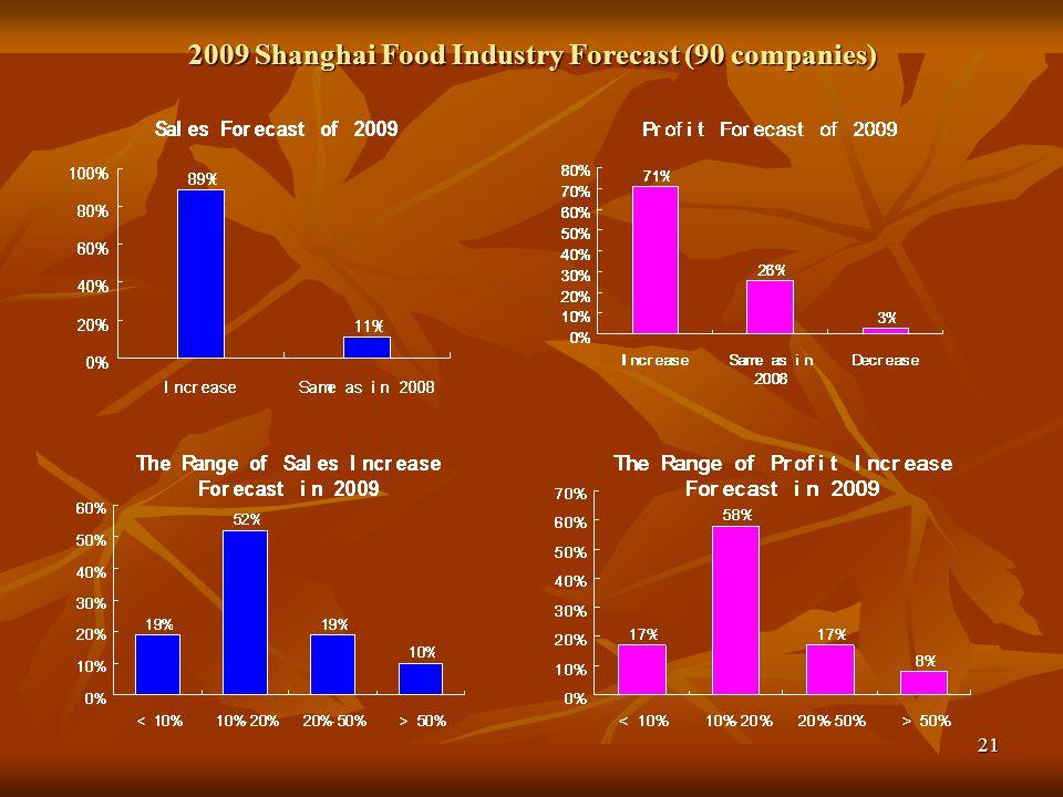 2009 Shanghai Food Industry Forecast (90 companies)
