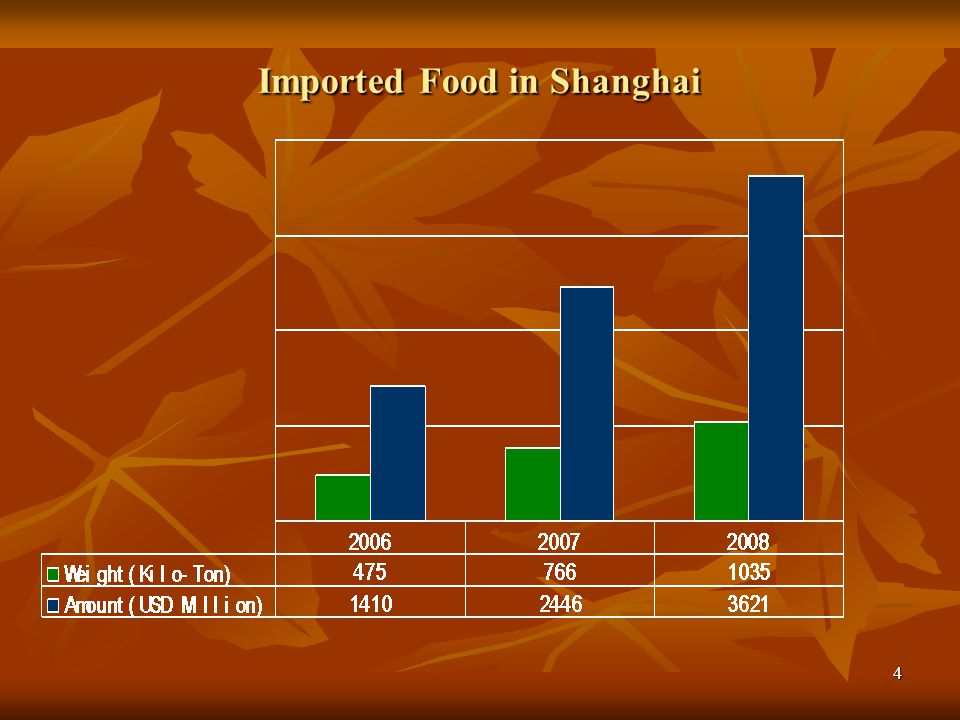 Imported Food in Shanghai