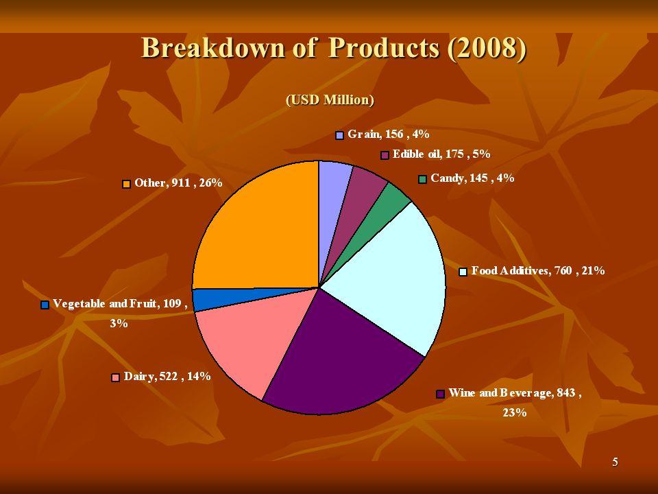 Breakdown of Products (2008) (USD Million)