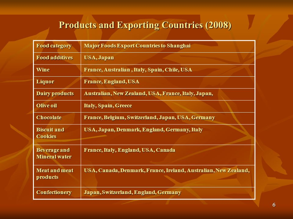 Products and Exporting Countries (2008)