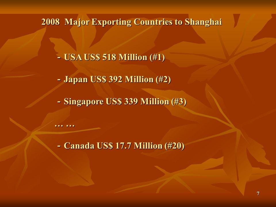 -Singapore US$ 339 Million (#3) … … -Canada US$ 17.7 Million (#20)
