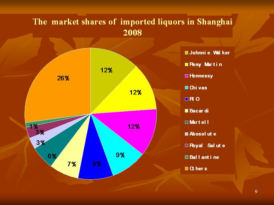 The following 6 pictures will show you the foreign and Chinese brands and their market shares in the Shanghai.