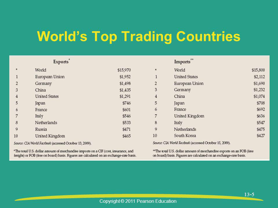 World's Top Trading Countries