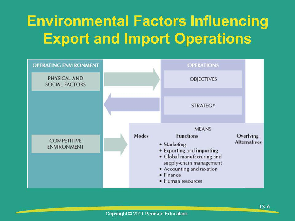 Environmental Factors Influencing Export and Import Operations