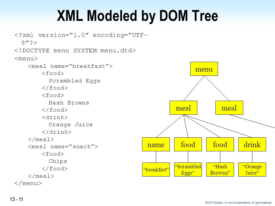 XML Modeled by DOM Tree menu meal meal name food food drink