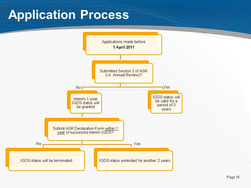 Application Process No Yes Applications made before 1 April 2011