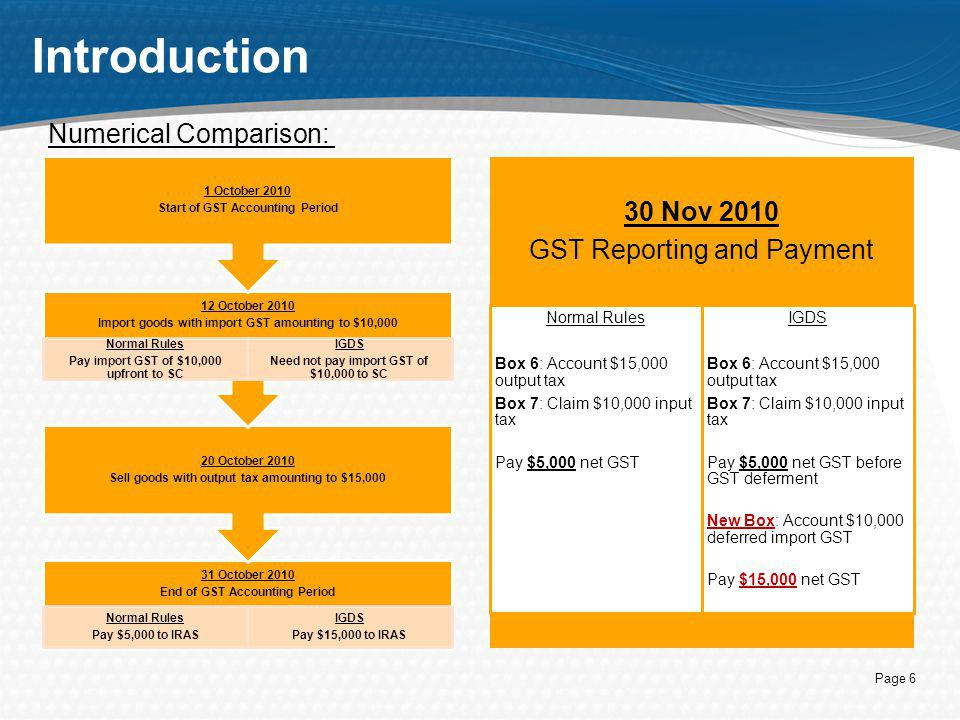 Introduction 30 Nov 2010 GST Reporting and Payment