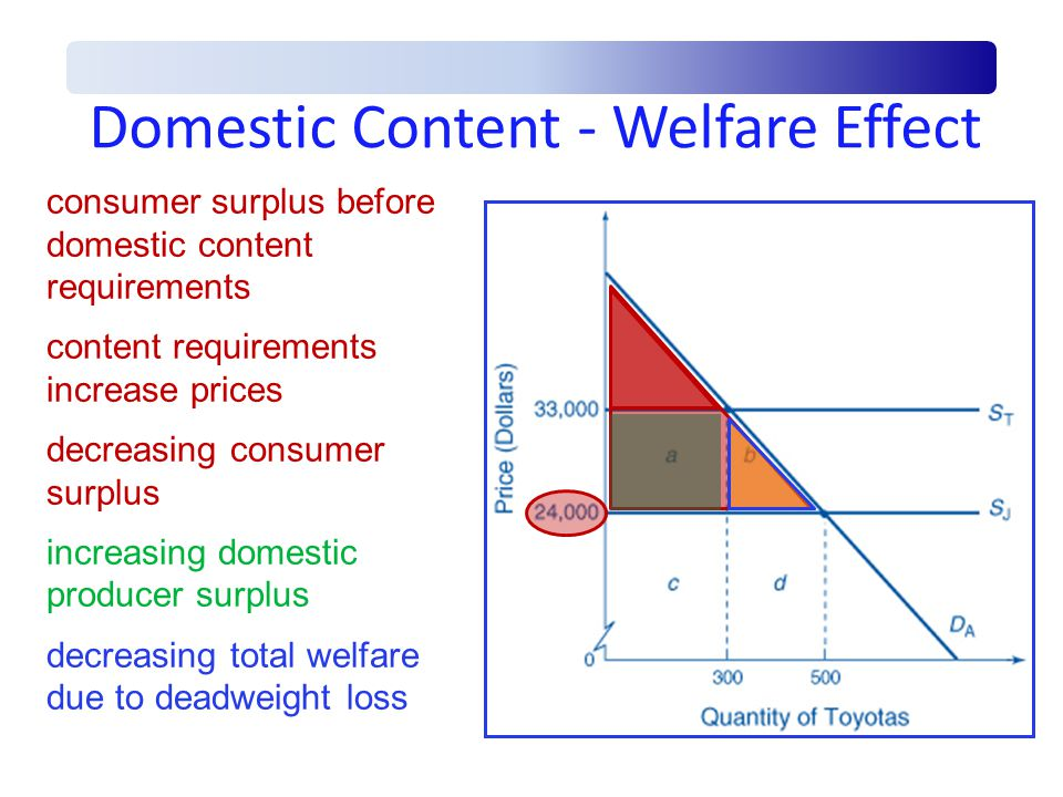 Domestic Content - Welfare Effect