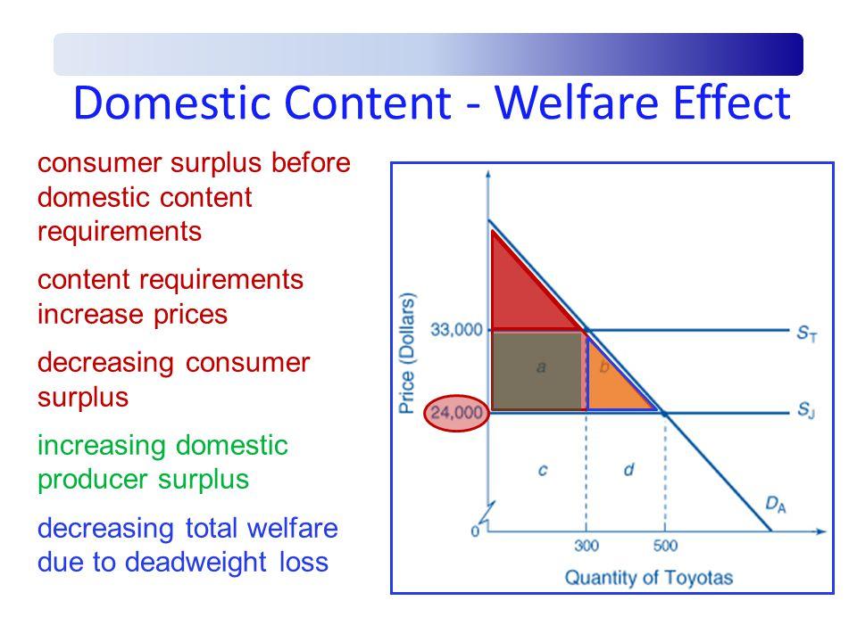 Domestic Content - Welfare Effect