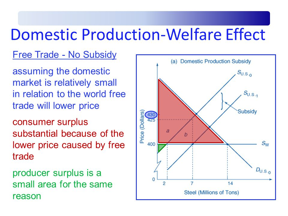 Domestic Production-Welfare Effect
